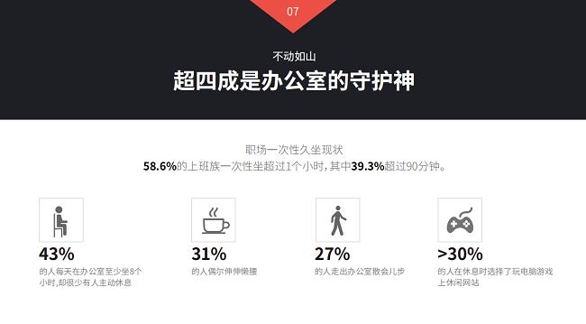 西昊携手权威发布《2019中国职场久坐行为白皮书》