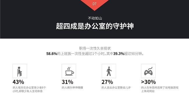 西昊发布白皮书,呼吁各界关注职场久坐健康问题