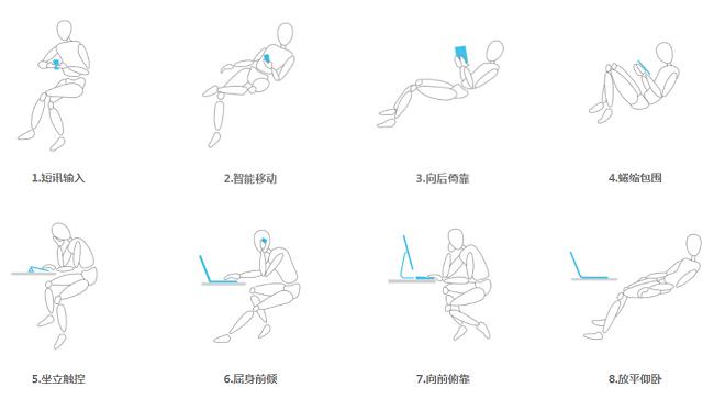 西昊工学研究院:现代坐姿研究与人体工程学座椅设计